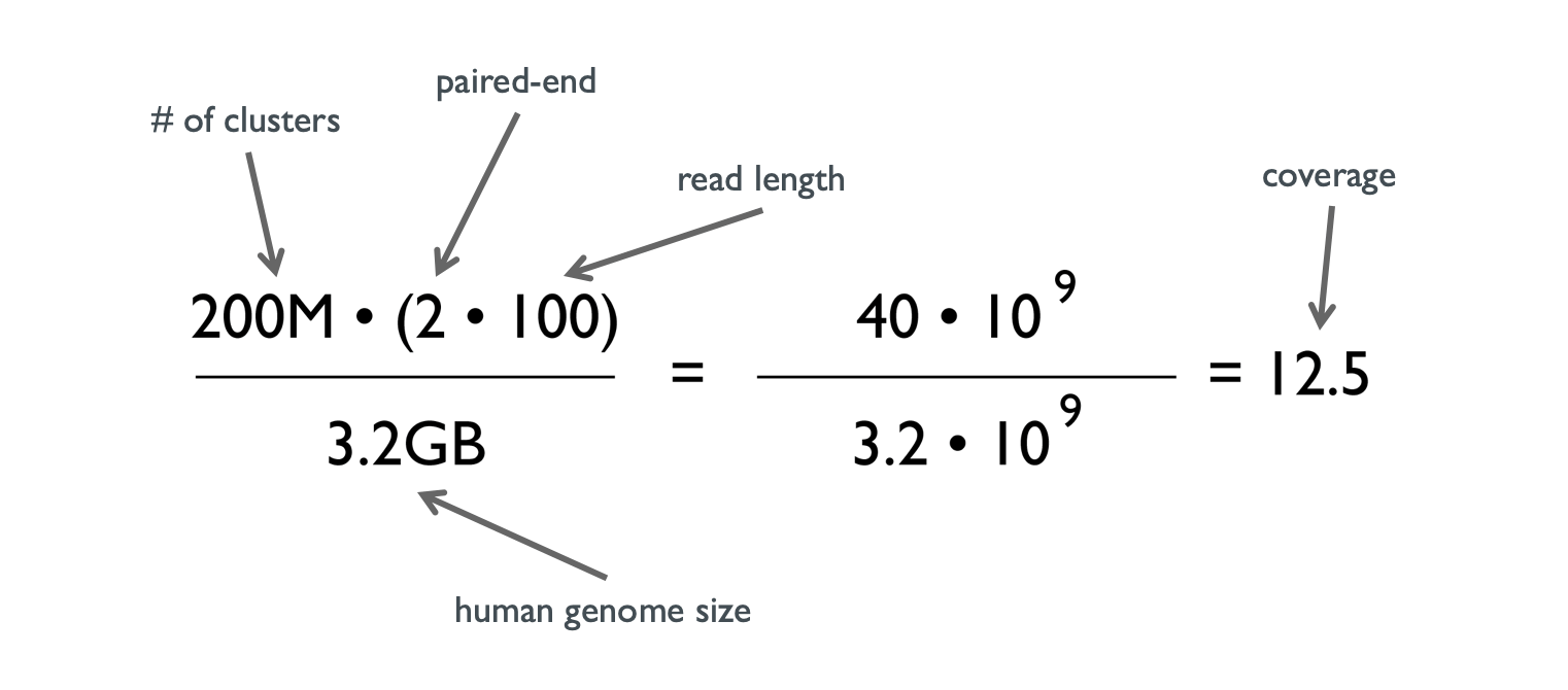 How to calculate the coverage for a NGS experiment